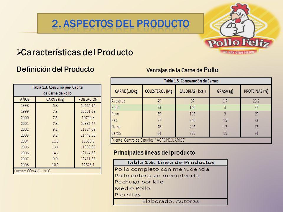 Características del Producto Definición del Producto Ventajas de la Carne de Pollo Principales líneas del producto