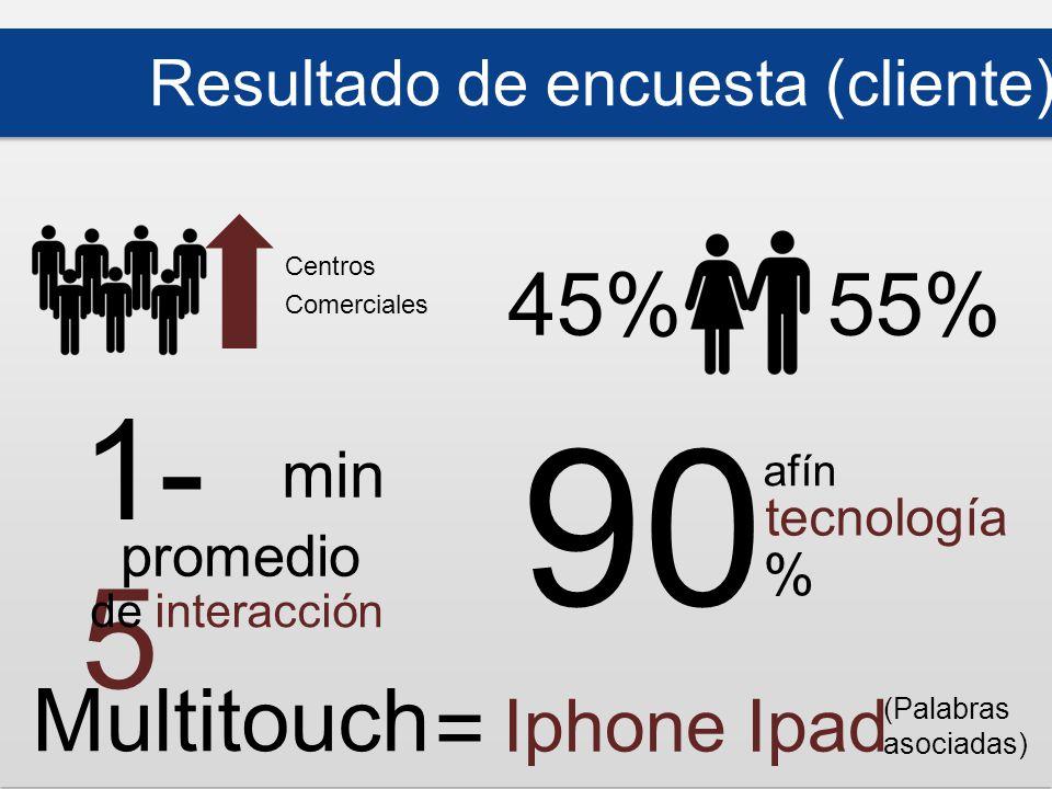 55%45% 90 % afín tecnología Multitouch = Iphone Ipad (Palabras asociadas) 1- 5 min promedio de interacción Resultado de encuesta (cliente) Centros Comerciales