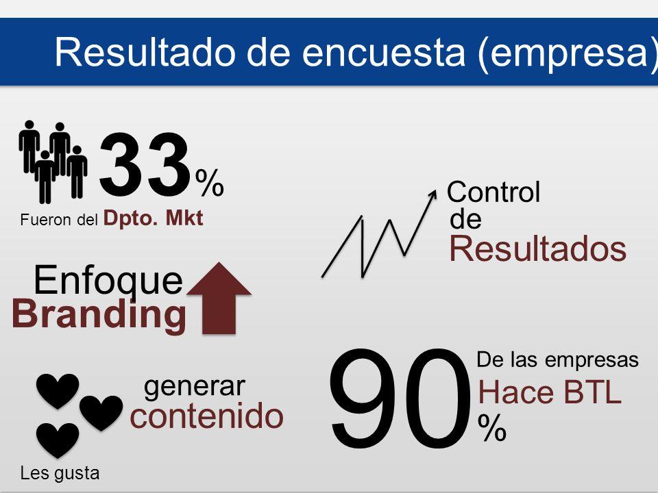 90 % De las empresas Hace BTL generar Les gusta Resultado de encuesta (empresa) Fueron del Dpto.