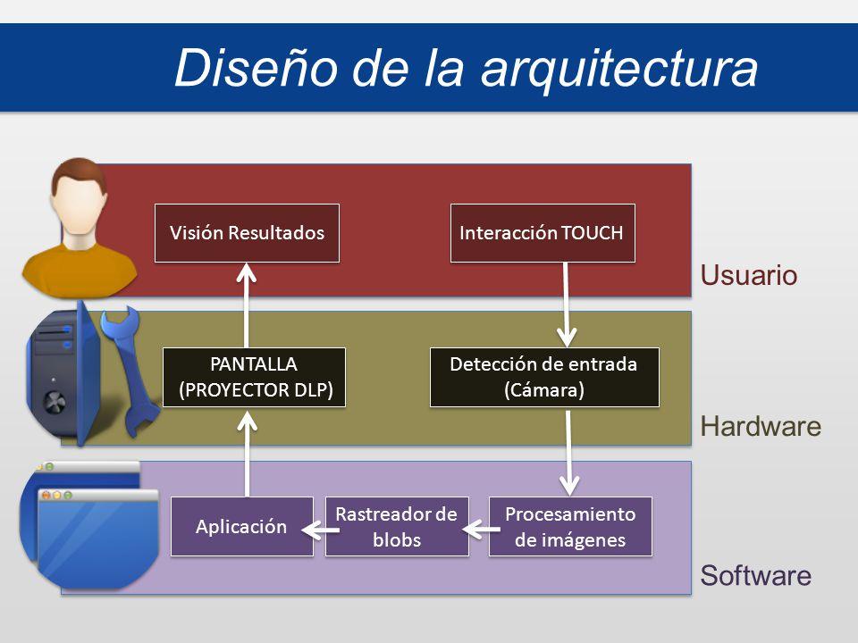 Diseño de la arquitectura Visión Resultados Interacción TOUCH PANTALLA (PROYECTOR DLP) PANTALLA (PROYECTOR DLP) Detección de entrada (Cámara) Aplicación Rastreador de blobs Procesamiento de imágenes Usuario Hardware Software