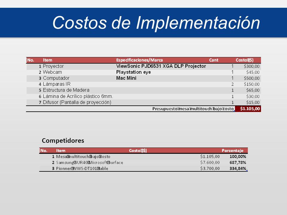 Costos de Implementación Competidores