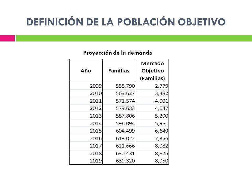 DEFINICIÓN DE LA POBLACIÓN OBJETIVO Proyección de la demanda