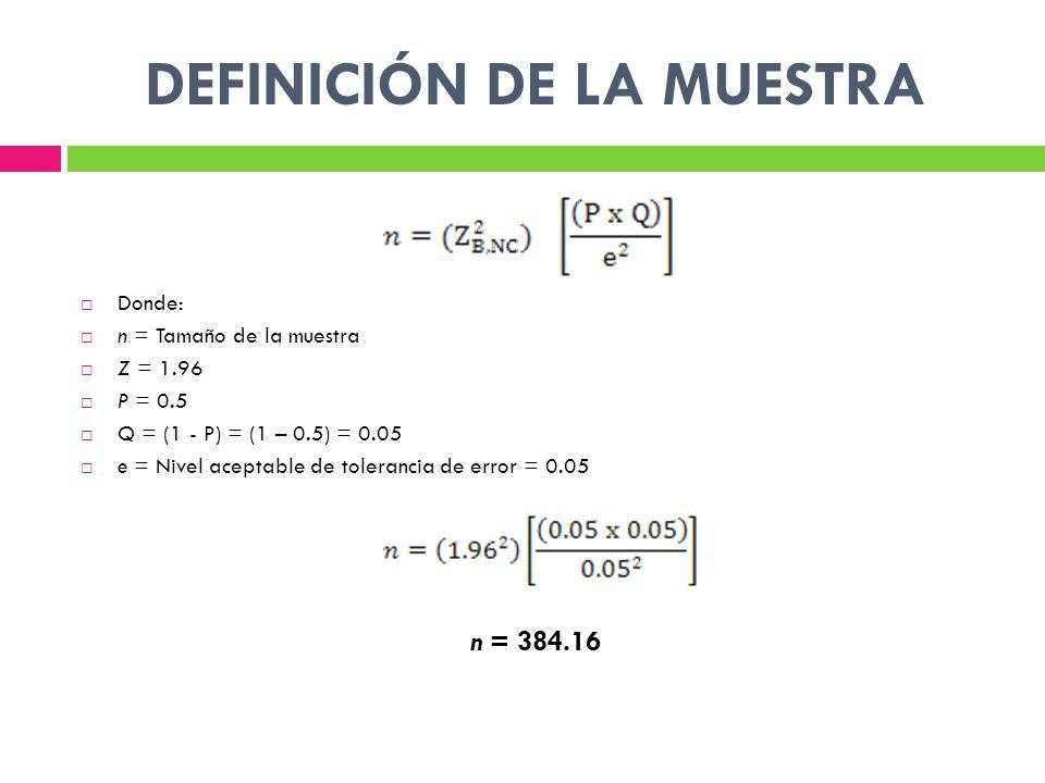 DEFINICIÓN DE LA MUESTRA Donde: n = Tamaño de la muestra Z = 1.96 P = 0.5 Q = (1 - P) = (1 – 0.5) = 0.05 e = Nivel aceptable de tolerancia de error = 0.05 n = 384.16