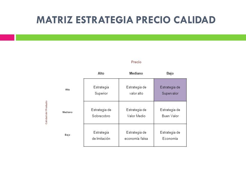MATRIZ ESTRATEGIA PRECIO CALIDAD Precio AltoMedianoBajo Calidad del Producto Alto Estrategia Superior Estrategia de valor alto Estrategia de Supervalor Mediano Estrategia de Sobrecobro Estrategia de Valor Medio Estrategia de Buen Valor Bajo Estrategia de Imitación Estrategia de economía falsa Estrategia de Economía