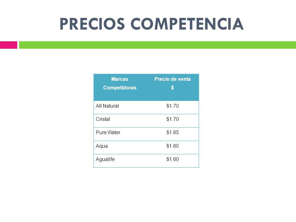PRECIOS COMPETENCIA Marcas Competidoras Precio de venta $ All Natural$1.70 Cristal$1.70 Pure Water$1.65 Aqua$1.60 Agualife$1.60