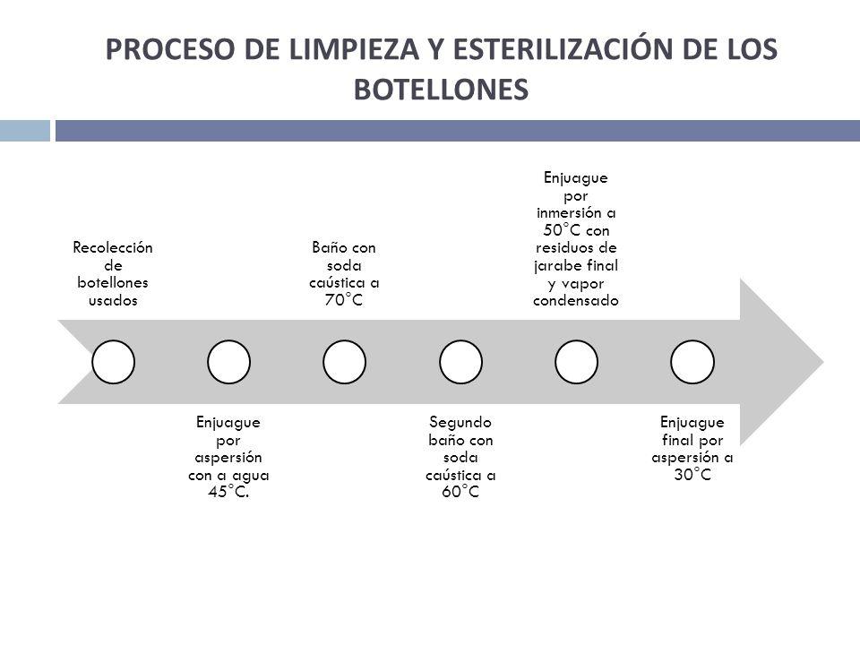 PROCESO DE LIMPIEZA Y ESTERILIZACIÓN DE LOS BOTELLONES Recolección de botellones usados Enjuague por aspersión con a agua 45°C. Baño con soda caústica