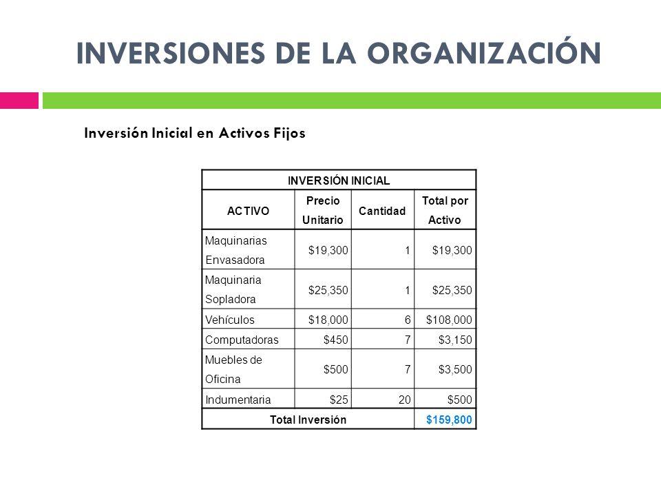 INVERSIONES DE LA ORGANIZACIÓN INVERSIÓN INICIAL ACTIVO Precio Unitario Cantidad Total por Activo Maquinarias Envasadora $19,3001 Maquinaria Sopladora $25,3501 Vehículos$18,0006$108,000 Computadoras$4507$3,150 Muebles de Oficina $5007$3,500 Indumentaria$2520$500 Total Inversión$159,800 Inversión Inicial en Activos Fijos