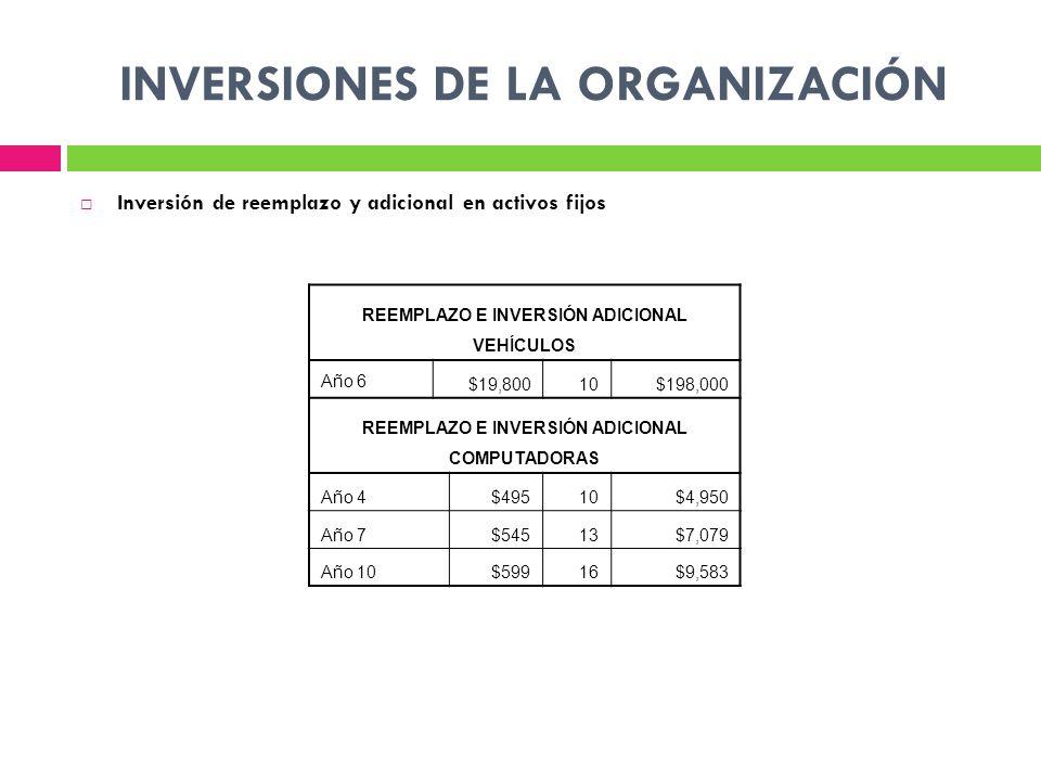 Inversión de reemplazo y adicional en activos fijos INVERSIONES DE LA ORGANIZACIÓN REEMPLAZO E INVERSIÓN ADICIONAL VEHÍCULOS Año 6 $19,80010$198,000 REEMPLAZO E INVERSIÓN ADICIONAL COMPUTADORAS Año 4$49510$4,950 Año 7$54513$7,079 Año 10$59916$9,583