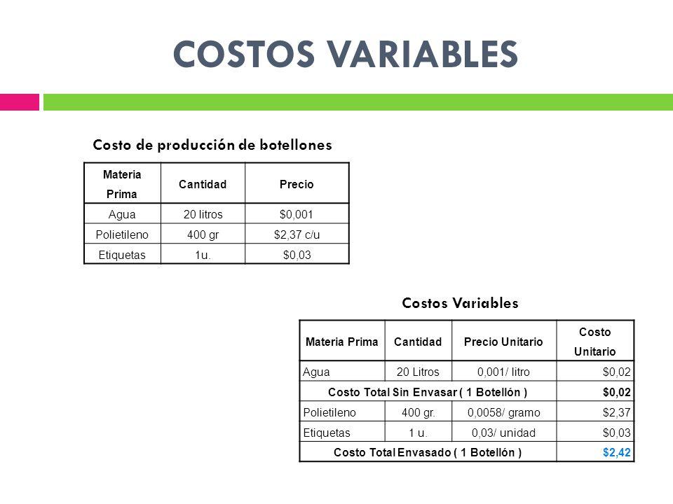 COSTOS VARIABLES Materia Prima CantidadPrecio Agua20 litros$0,001 Polietileno400 gr$2,37 c/u Etiquetas1u.$0,03 Materia PrimaCantidadPrecio Unitario Co