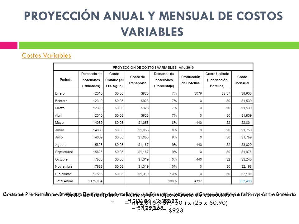 PROYECCIÓN ANUAL Y MENSUAL DE COSTOS VARIABLES PROYECCION DE COSTOS VARIABLES Año 2010 Periodo Demanda de botellones (Unidades) Costo Unitario (20 Lts