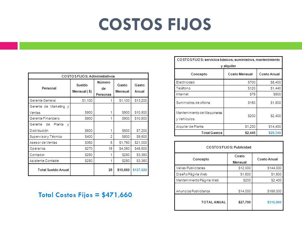COSTOS FIJOS COSTOS FIJOS: Administrativos Personal Sueldo Mensual ( $) Número de Personas Gasto Mensual Gasto Anual Gerente General$1,1001 $13,200 Ge
