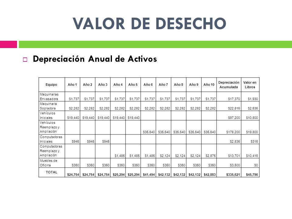 Depreciación Anual de Activos Equipo Año 1Año 2Año 3Año 4Año 5Año 6Año 7Año 8Año 9Año 10 Depreciación Acumulada Valor en Libros Maquinarias Envasadora