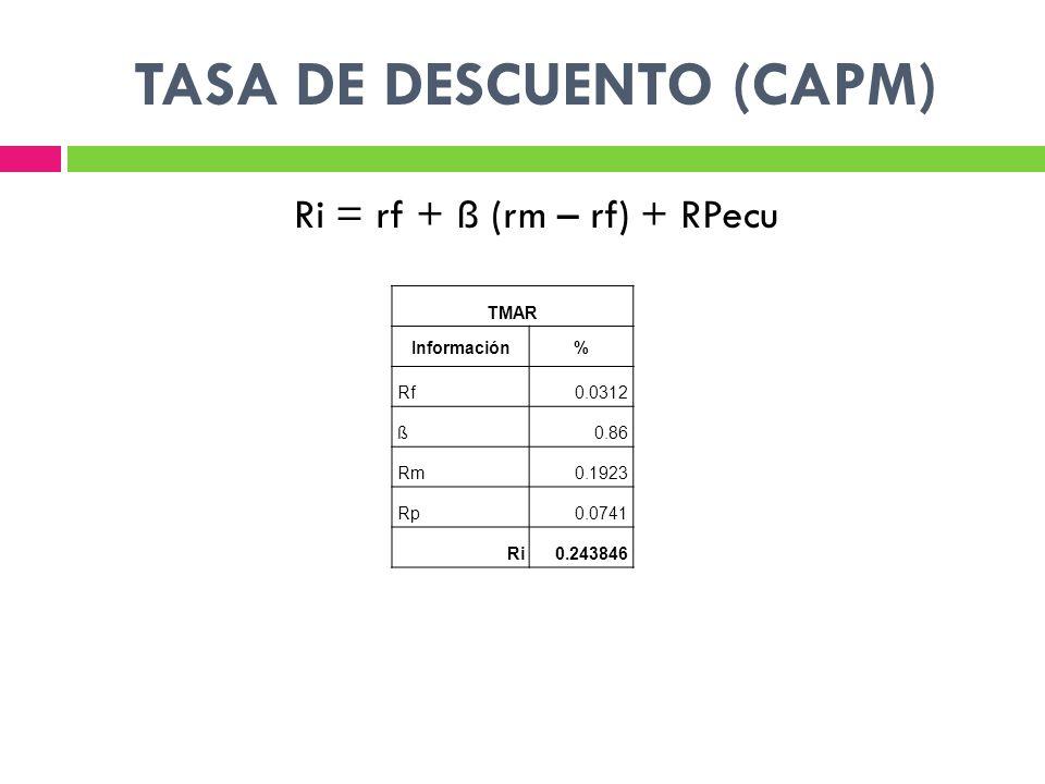 Ri = rf + ß (rm – rf) + RPecu TMAR Información% Rf0.0312 ß0.86 Rm0.1923 Rp0.0741 Ri0.243846
