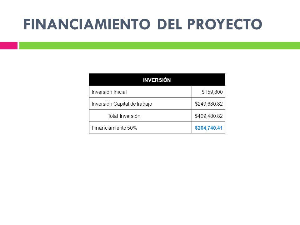 INVERSIÓN Inversión Inicial$159,800 Inversión Capital de trabajo$249,680.82 Total Inversión$409,480.82 Financiamiento 50%$204,740.41