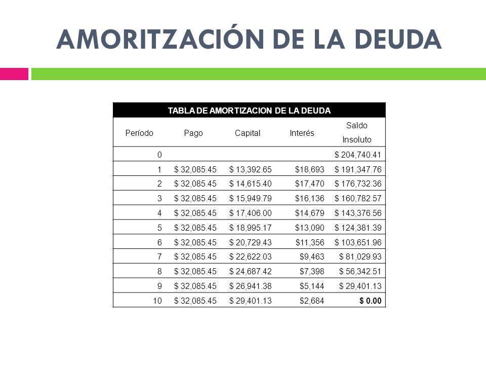 AMORITZACIÓN DE LA DEUDA TABLA DE AMORTIZACION DE LA DEUDA PeríodoPagoCapitalInterés Saldo Insoluto 0 $ 204,740.41 1$ 32,085.45$ 13,392.65$18,693$ 191,347.76 2$ 32,085.45$ 14,615.40$17,470$ 176,732.36 3$ 32,085.45$ 15,949.79$16,136$ 160,782.57 4$ 32,085.45$ 17,406.00$14,679$ 143,376.56 5$ 32,085.45$ 18,995.17$13,090$ 124,381.39 6$ 32,085.45$ 20,729.43$11,356$ 103,651.96 7$ 32,085.45$ 22,622.03$9,463$ 81,029.93 8$ 32,085.45$ 24,687.42$7,398$ 56,342.51 9$ 32,085.45$ 26,941.38$5,144$ 29,401.13 10$ 32,085.45$ 29,401.13$2,684$ 0.00
