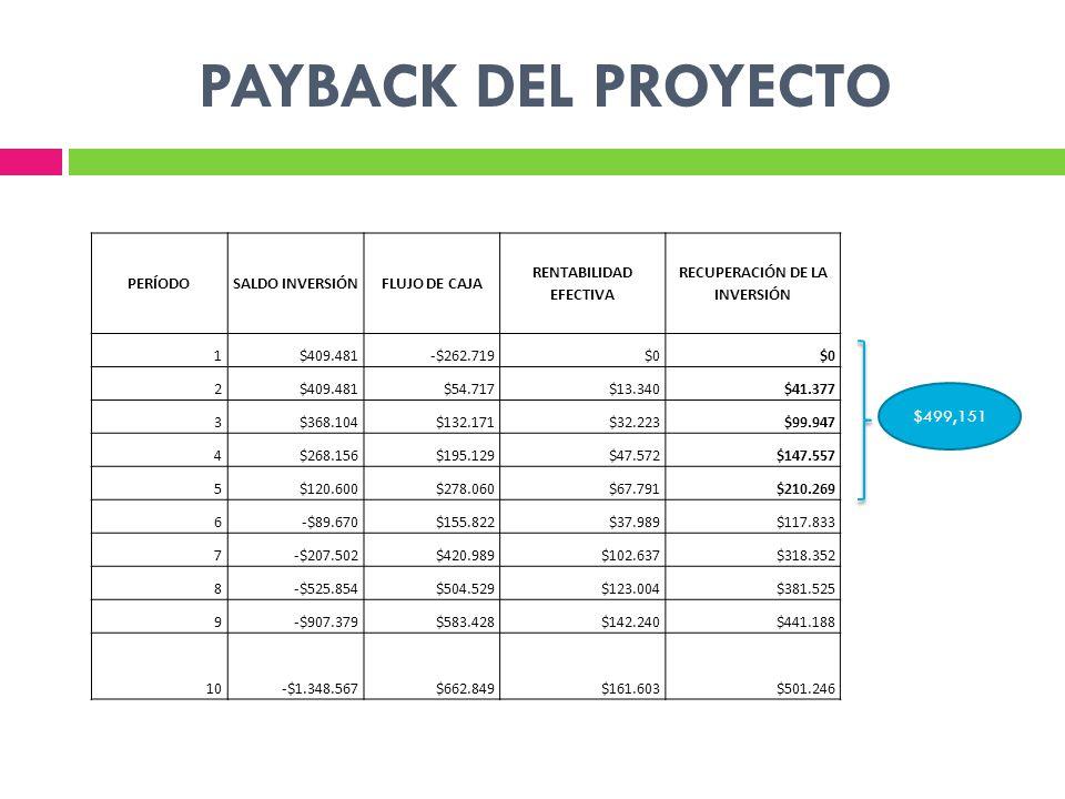 PAYBACK DEL PROYECTO $499,151 PERÍODOSALDO INVERSIÓNFLUJO DE CAJA RENTABILIDAD EFECTIVA RECUPERACIÓN DE LA INVERSIÓN 1$409.481-$262.719$0 2$409.481$54