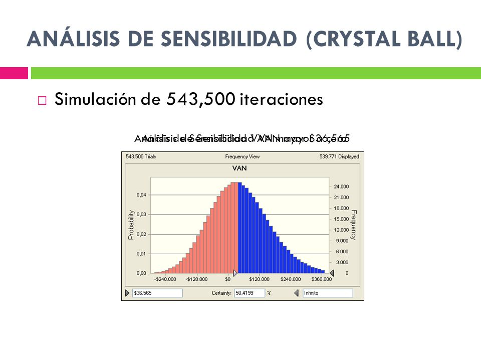 ANÁLISIS DE SENSIBILIDAD (CRYSTAL BALL) Simulación de 543,500 iteraciones Análisis de Sensibilidad VAN mayor a ceroAnálisis de Sensibilidad VAN mayor