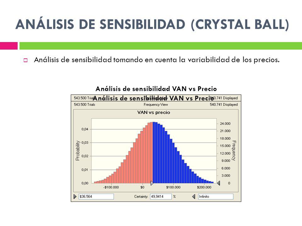 ANÁLISIS DE SENSIBILIDAD (CRYSTAL BALL) Análisis de sensibilidad tomando en cuenta la variabilidad de los precios.