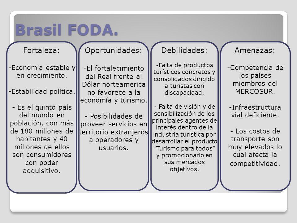Brasil FODA. Fortaleza: -Economía estable y en crecimiento. -Estabilidad política. - Es el quinto país del mundo en población, con más de 180 millones