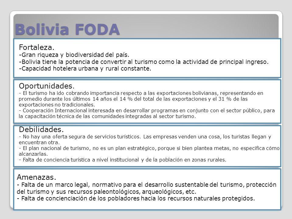 Bolivia FODA Fortaleza.-Gran riqueza y biodiversidad del país.