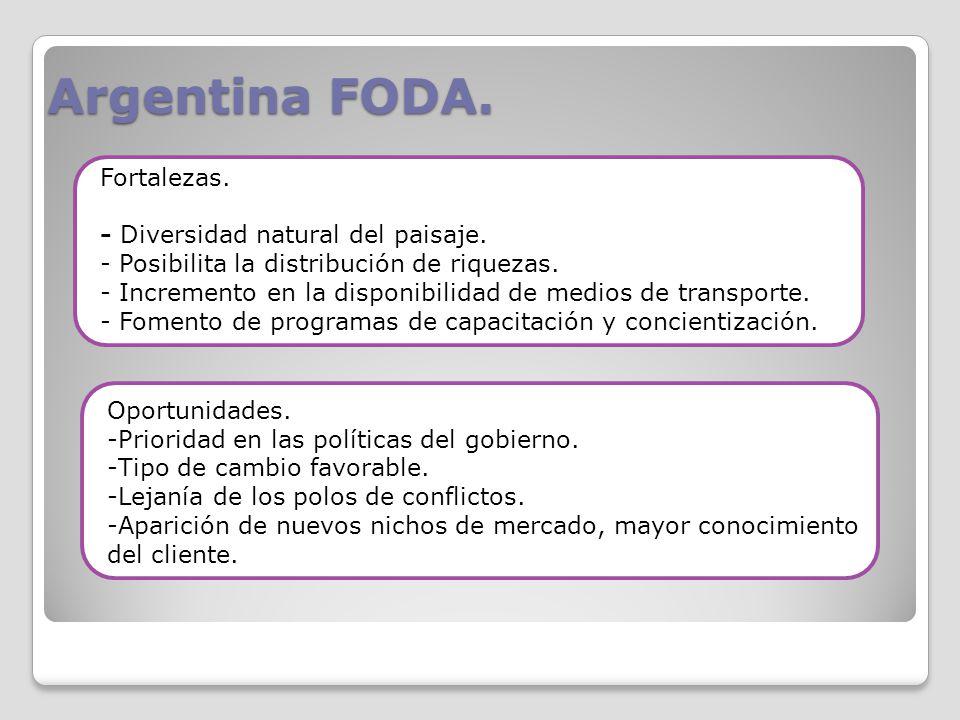 Argentina FODA. Fortalezas. - Diversidad natural del paisaje. - Posibilita la distribución de riquezas. - Incremento en la disponibilidad de medios de