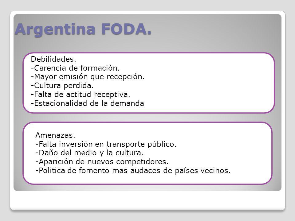 Argentina FODA.Debilidades. -Carencia de formación.
