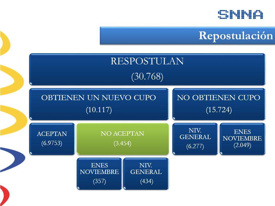 RESPOSTULAN (30.768) OBTIENEN UN NUEVO CUPO (10.117) ACEPTAN (6.9753) NO ACEPTAN (3.454) ENES NOVIEMBRE (357) NIV. GENERAL (434) NO OBTIENEN CUPO (15.