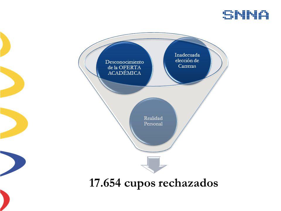 17.654 cupos rechazados Realidad Personal Desconocimiento de la OFERTA ACADÉMICA Inadecuada elección de Carreras