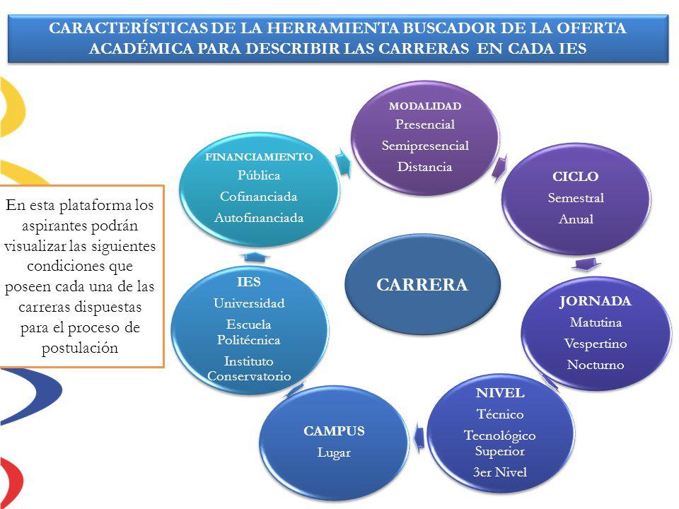 MODALIDAD Presencial Semipresencial Distancia CICLO Semestral Anual JORNADA Matutina Vespertino Nocturno NIVEL Técnico Tecnológico Superior 3er Nivel
