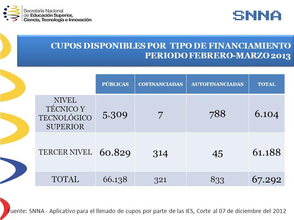 CUPOS DISPONIBLES POR TIPO DE FINANCIAMIENTO PERIODO FEBRERO-MARZO 2013 CUPOS DISPONIBLES POR TIPO DE FINANCIAMIENTO PERIODO FEBRERO-MARZO 2013 Fuente