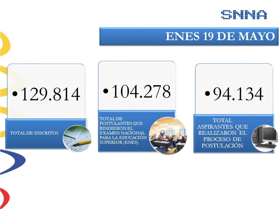 129.814 TOTAL DE INSCRITOS 104.278 TOTAL DE POSTULANTES QUE RINDIERON EL EXAMEN NACIONAL PARA LA EDUCACIÓN SUPERIOR (ENES) 94.134 TOTAL ASPIRANTES QUE