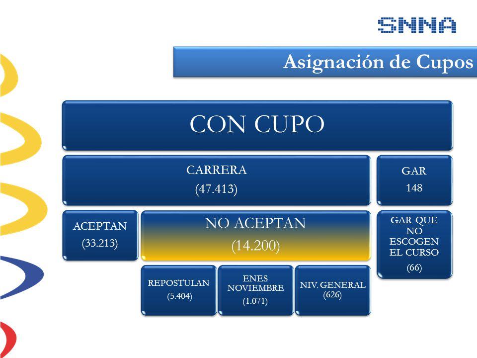 CON CUPO CARRERA (47.413) ACEPTAN (33.213) NO ACEPTAN (14.200) REPOSTULAN (5.404) ENES NOVIEMBRE (1.071) NIV. GENERAL (626) GAR 148 GAR QUE NO ESCOGEN