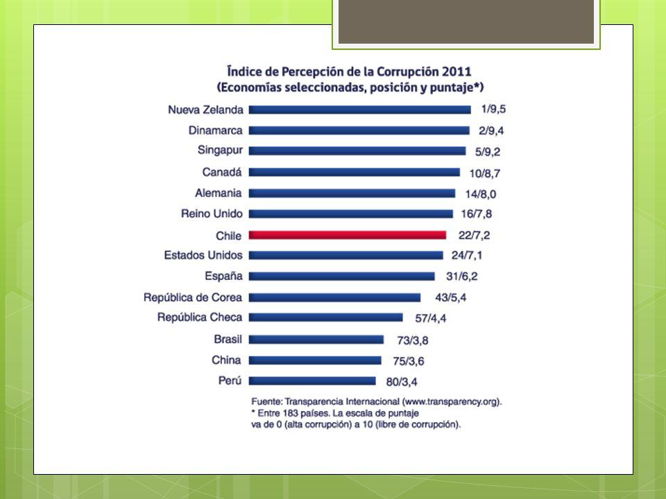 Entorno económico La disciplina fiscal es uno de los principales pilares de la sólida economía chilena.