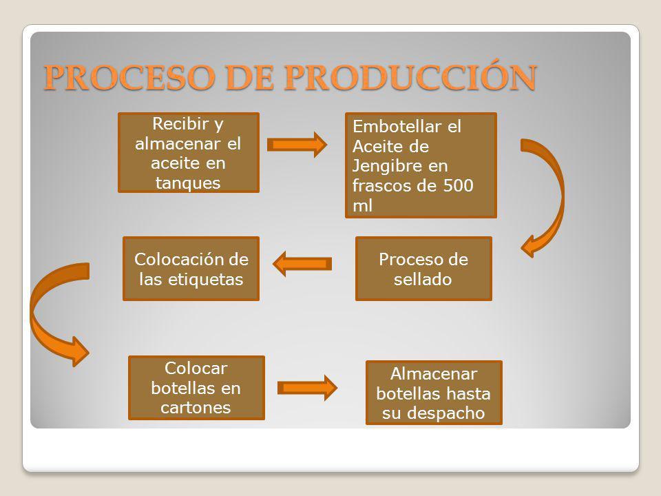 PROCESO DE PRODUCCIÓN Recibir y almacenar el aceite en tanques Embotellar el Aceite de Jengibre en frascos de 500 ml Proceso de sellado Colocación de