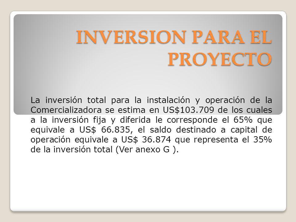 INVERSION PARA EL PROYECTO La inversión total para la instalación y operación de la Comercializadora se estima en US$103.709 de los cuales a la invers