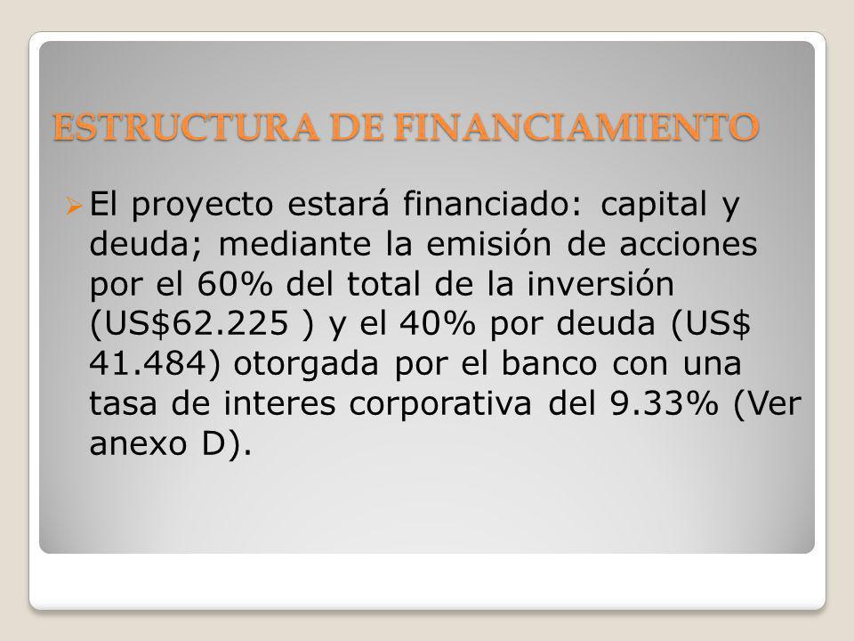 ESTRUCTURA DE FINANCIAMIENTO El proyecto estará financiado: capital y deuda; mediante la emisión de acciones por el 60% del total de la inversión (US$