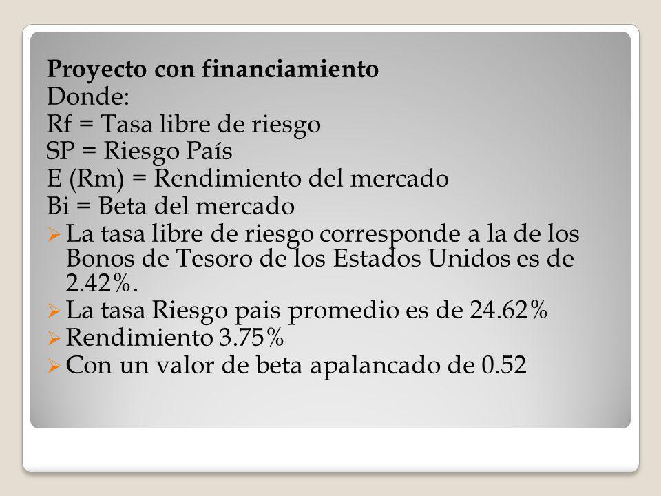 Proyecto con financiamiento Donde: Rf = Tasa libre de riesgo SP = Riesgo País E (Rm) = Rendimiento del mercado Βi = Beta del mercado La tasa libre de