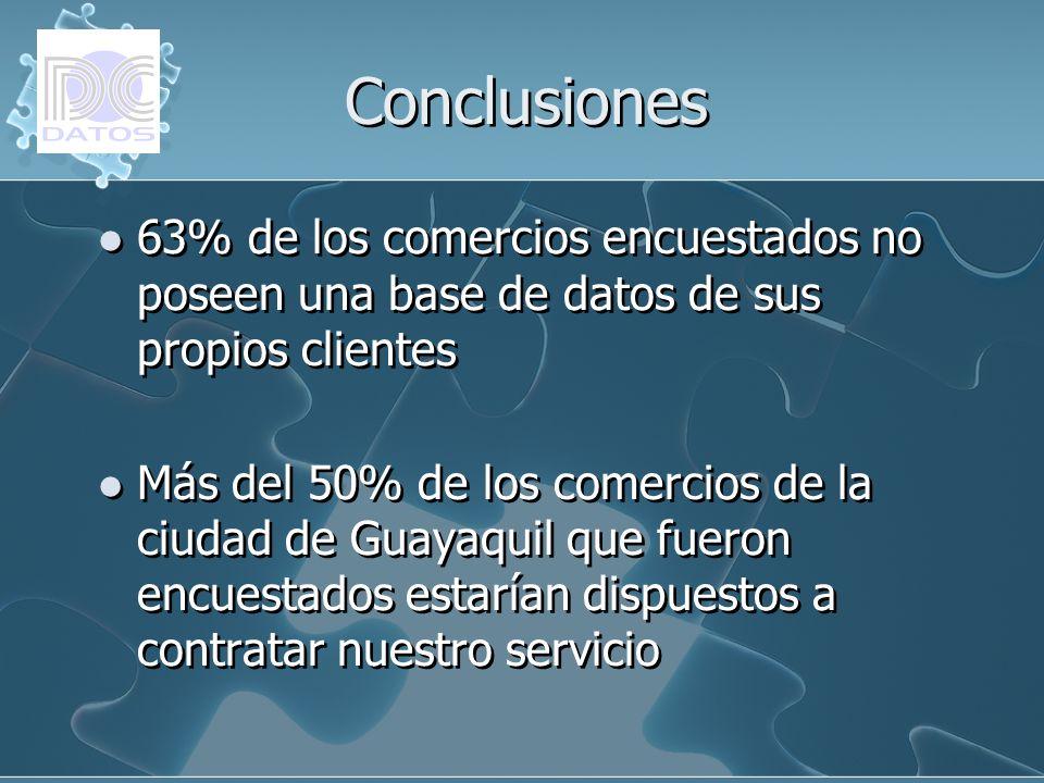 Conclusiones 63% de los comercios encuestados no poseen una base de datos de sus propios clientes Más del 50% de los comercios de la ciudad de Guayaqu