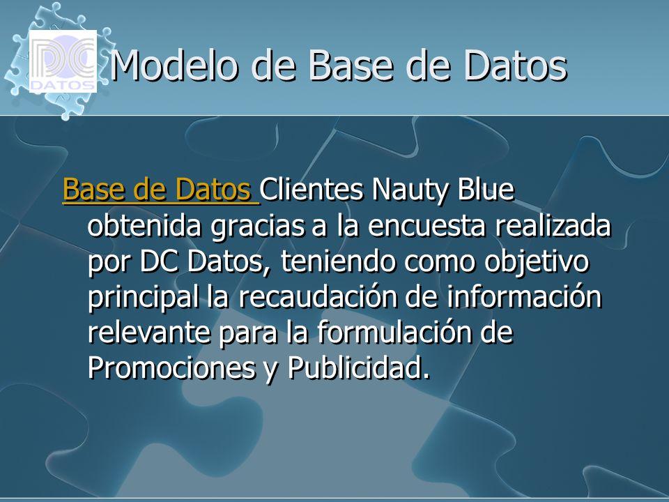 Modelo de Base de Datos Base de Datos Base de Datos Clientes Nauty Blue obtenida gracias a la encuesta realizada por DC Datos, teniendo como objetivo
