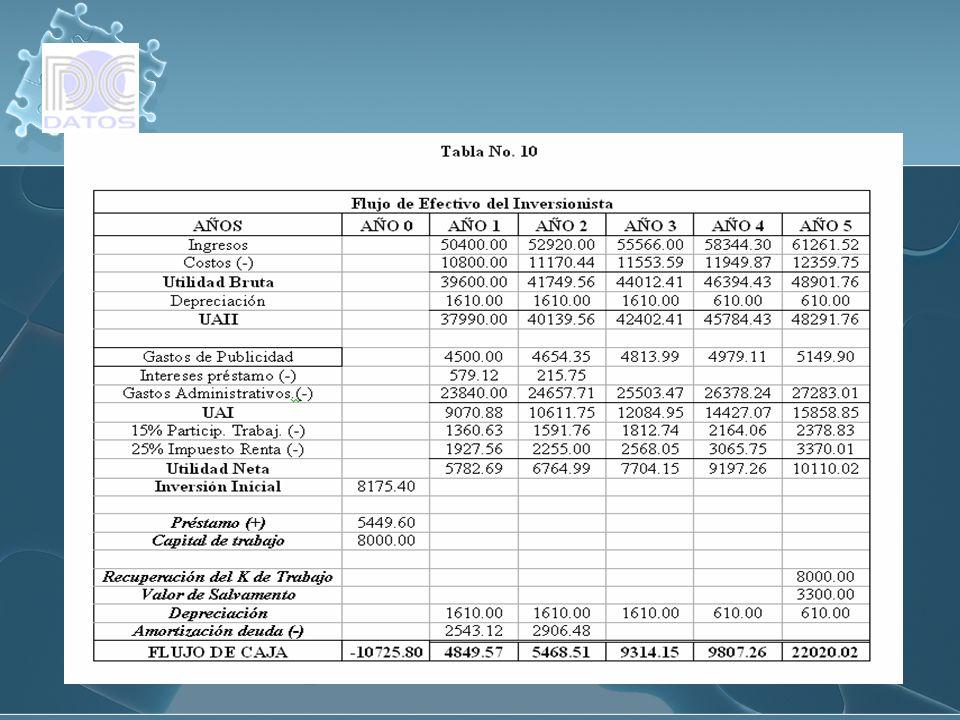 Evaluación del Proyecto del Inversionista (Financiado) VAN $ 23721.64 TIR 62% VAN $ 23721.64 TIR 62%