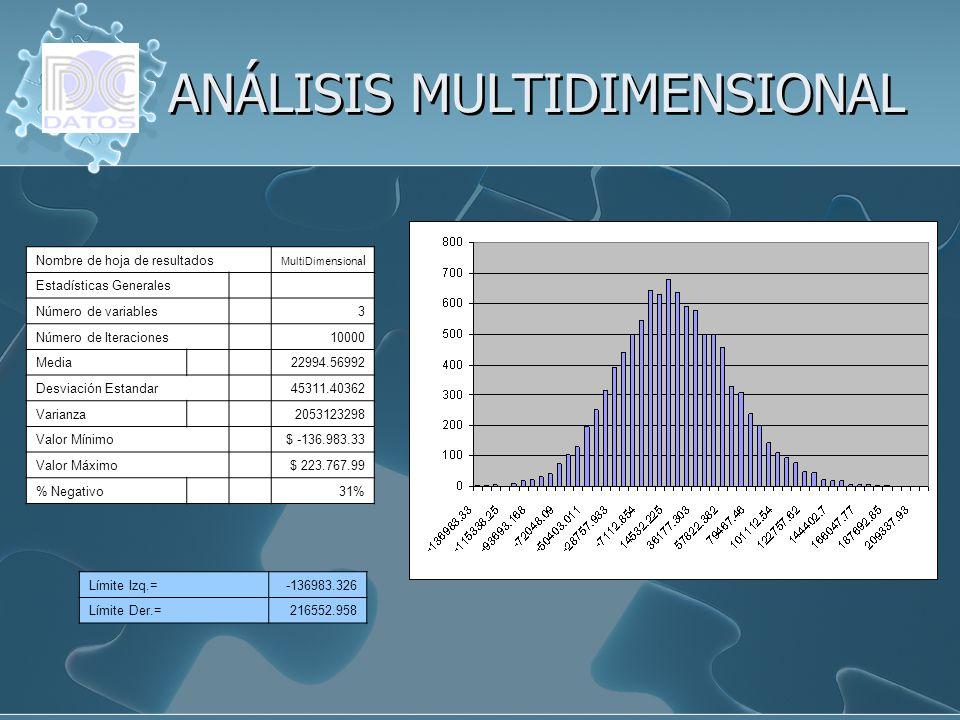 Nombre de hoja de resultados MultiDimensiona l Estadísticas Generales Número de variables 3 Número de Iteraciones 10000 Media 22994.56992 Desviación E
