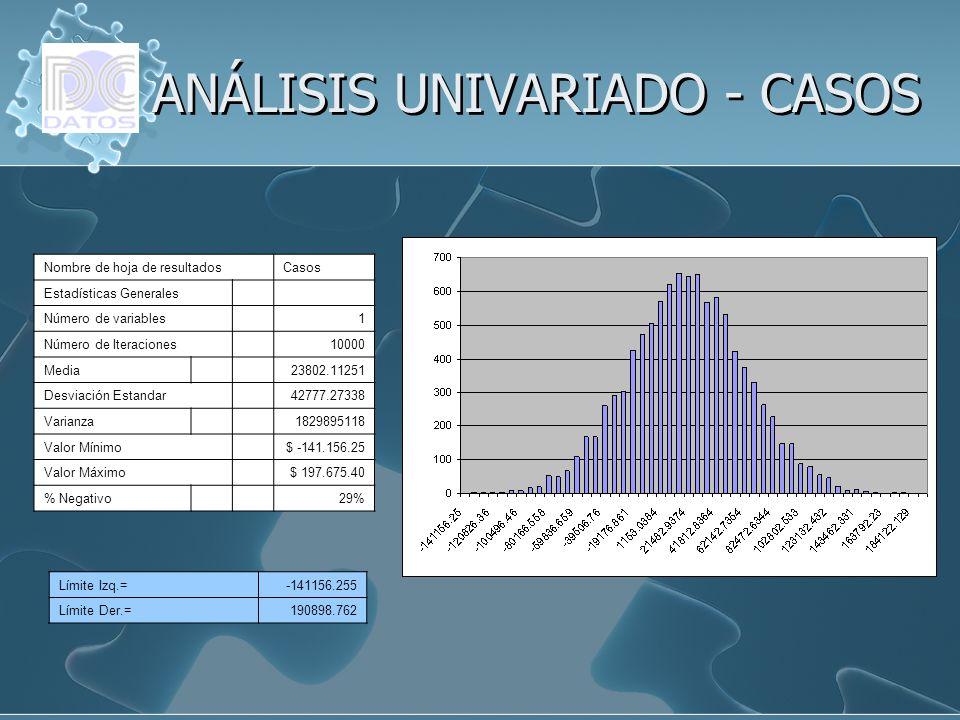 Nombre de hoja de resultadosCasos Estadísticas Generales Número de variables 1 Número de Iteraciones 10000 Media 23802.11251 Desviación Estandar 42777