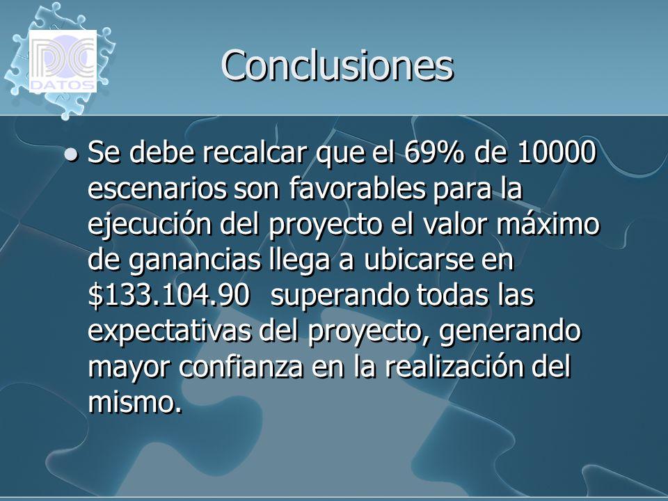 Conclusiones Se debe recalcar que el 69% de 10000 escenarios son favorables para la ejecución del proyecto el valor máximo de ganancias llega a ubicar