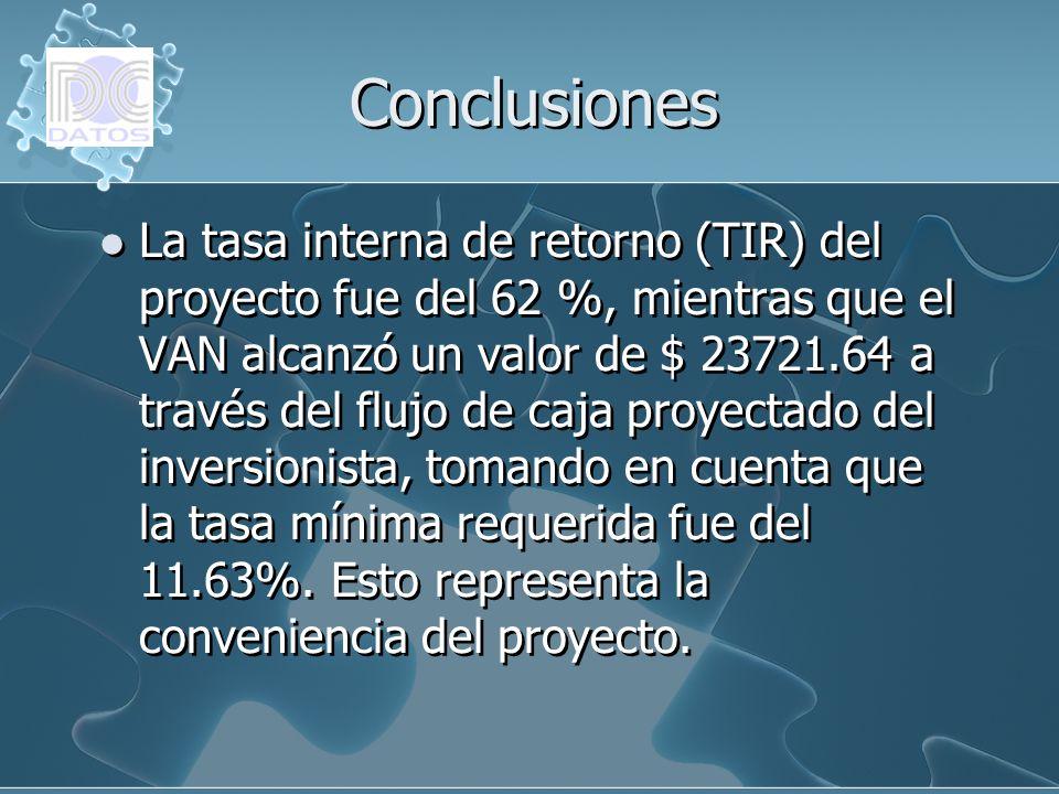 Conclusiones La tasa interna de retorno (TIR) del proyecto fue del 62 %, mientras que el VAN alcanzó un valor de $ 23721.64 a través del flujo de caja