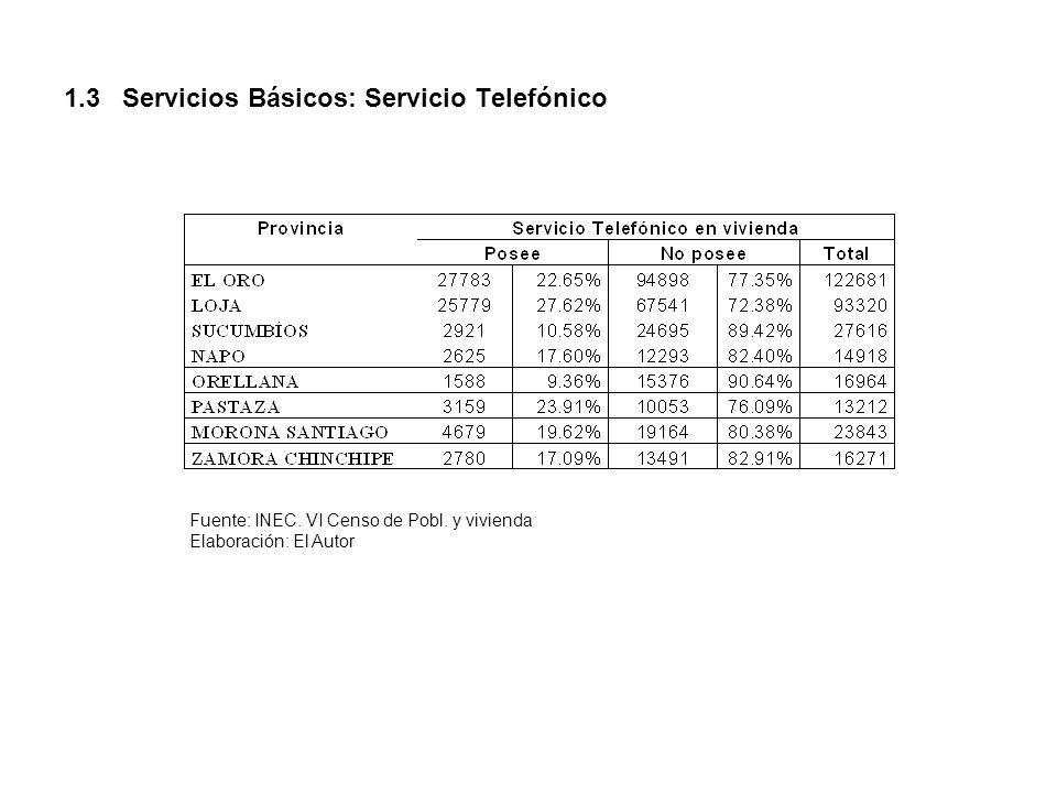 1.3 Servicios Básicos: Servicio Telefónico Fuente: INEC. VI Censo de Pobl. y vivienda Elaboración: El Autor