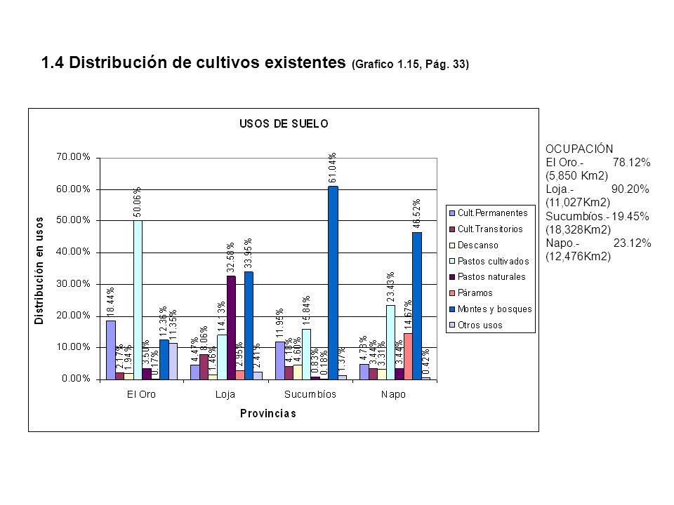 1.4 Distribución de cultivos existentes (Grafico 1.15, Pág. 33) OCUPACIÓN El Oro.- 78.12% (5,850 Km2) Loja.- 90.20% (11,027Km2) Sucumbíos.- 19.45% (18
