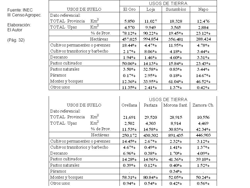 Fuente: INEC III Censo Agropec. Elaboración: El Autor (Pág. 32)