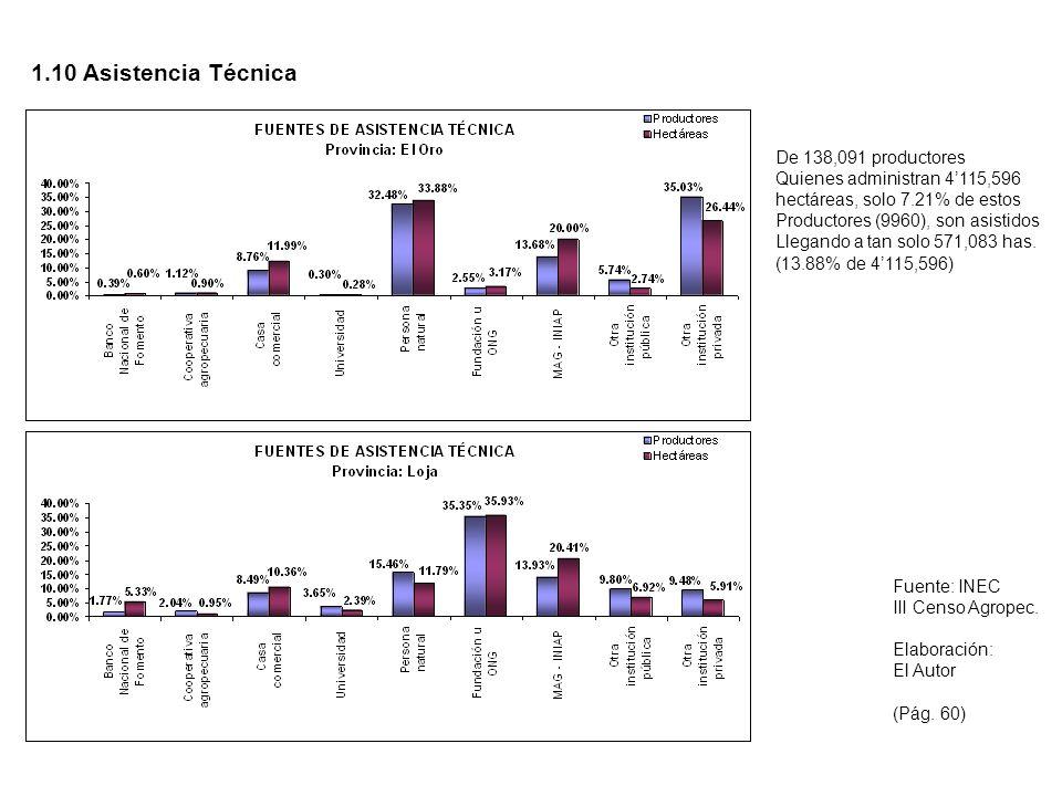 1.10 Asistencia Técnica De 138,091 productores Quienes administran 4115,596 hectáreas, solo 7.21% de estos Productores (9960), son asistidos Llegando