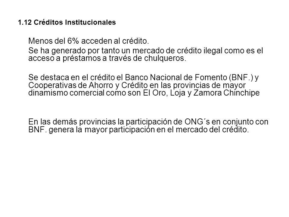 1.12 Créditos Institucionales Menos del 6% acceden al crédito. Se ha generado por tanto un mercado de crédito ilegal como es el acceso a préstamos a t