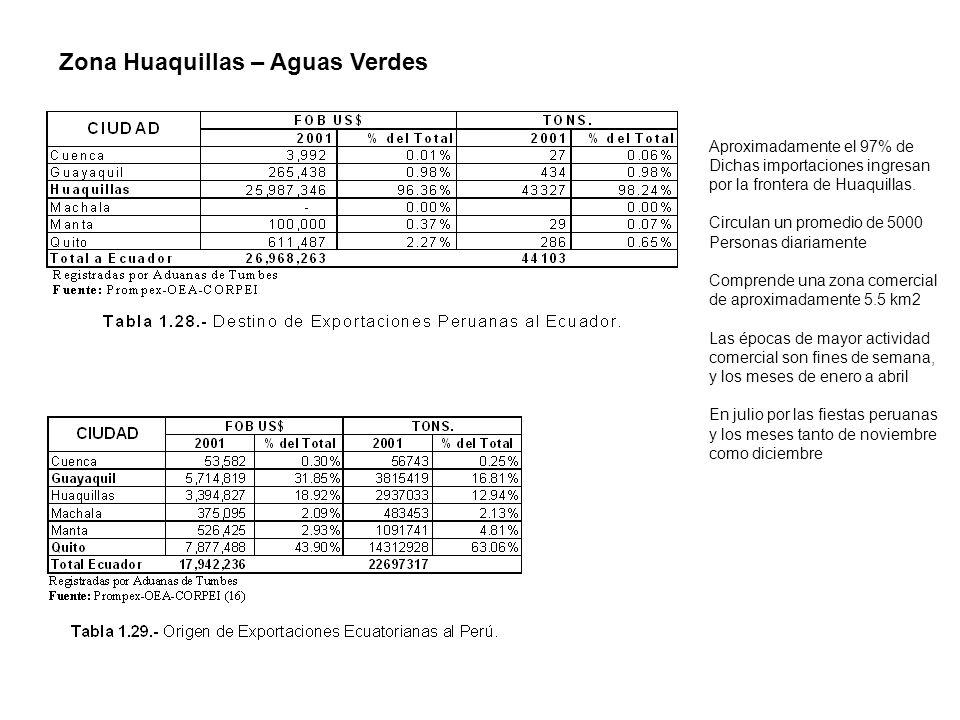 Aproximadamente el 97% de Dichas importaciones ingresan por la frontera de Huaquillas. Circulan un promedio de 5000 Personas diariamente Comprende una